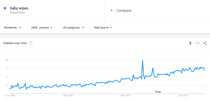 Baby wipes google trends