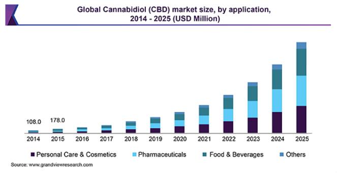 CBD market size