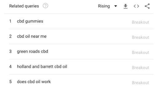 CBD Google Trends related
