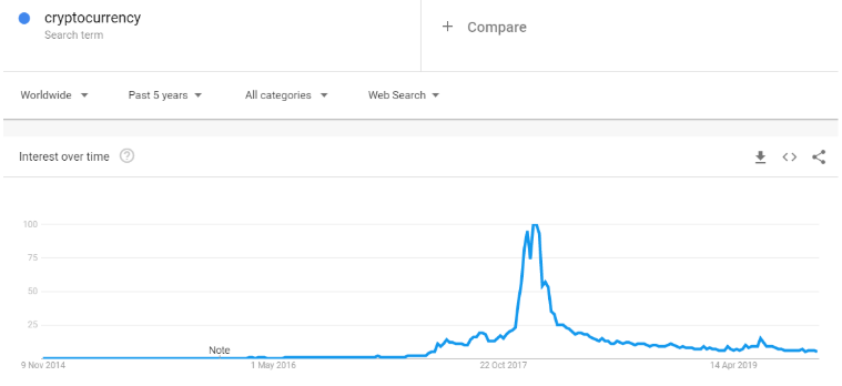 Cryptocurrency Google Trends