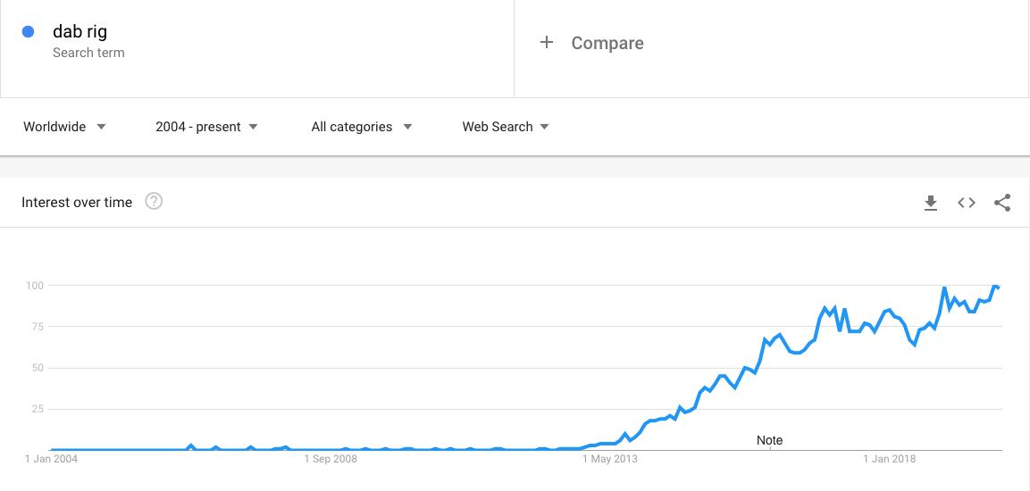 Dab rig Google Trends