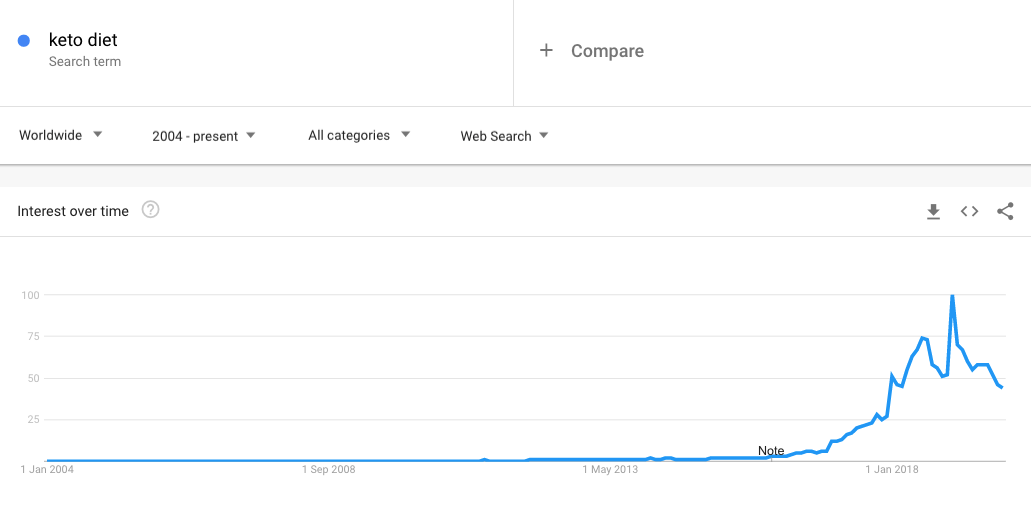 Keto diet Google Trends