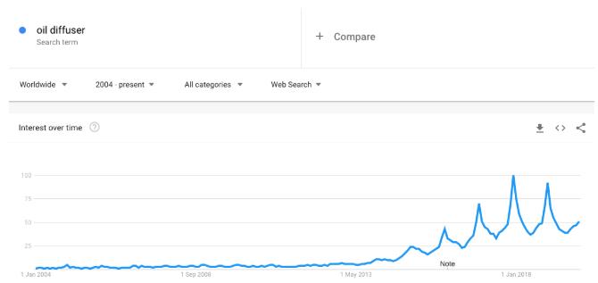 Oil diffuser Google Trends