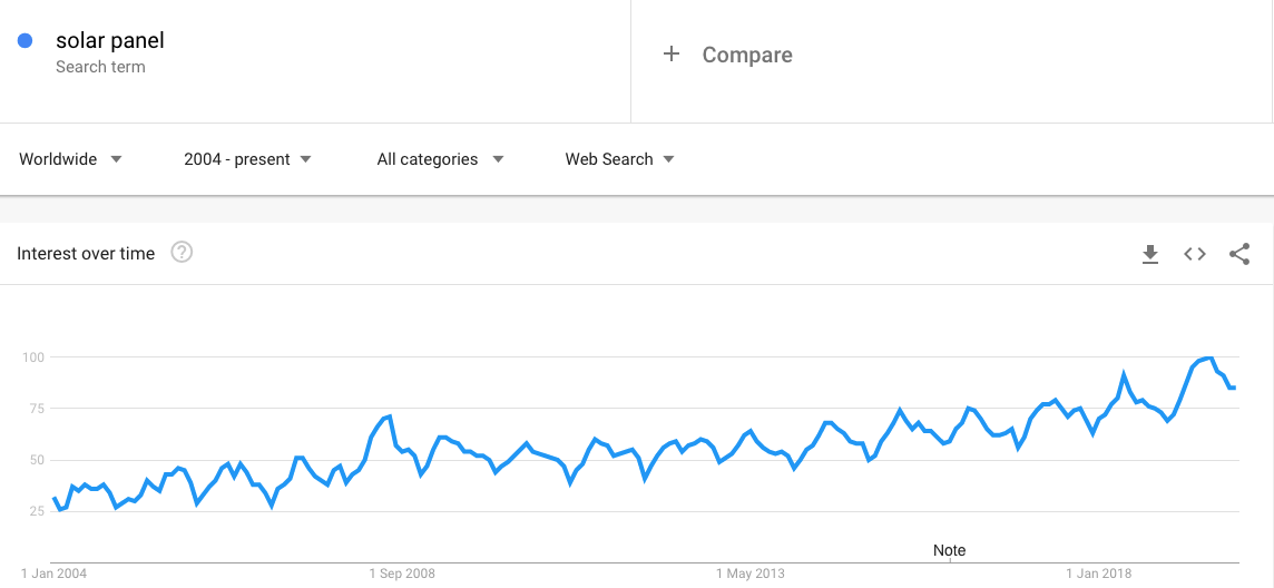 Solar Panels Google Trends