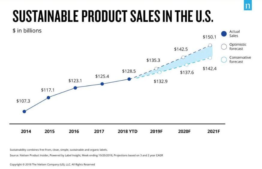 Sustainable market size