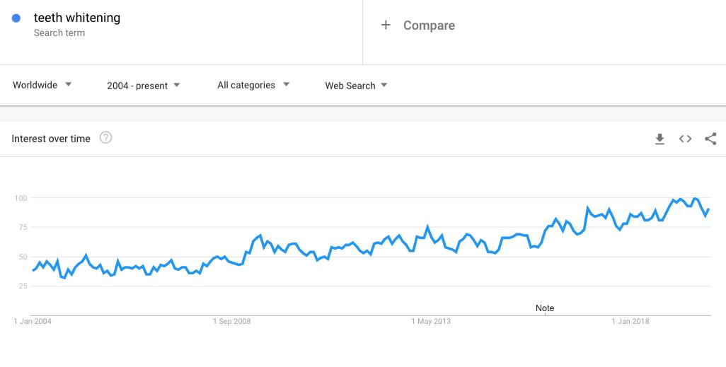 Teeth whitening Google Trends