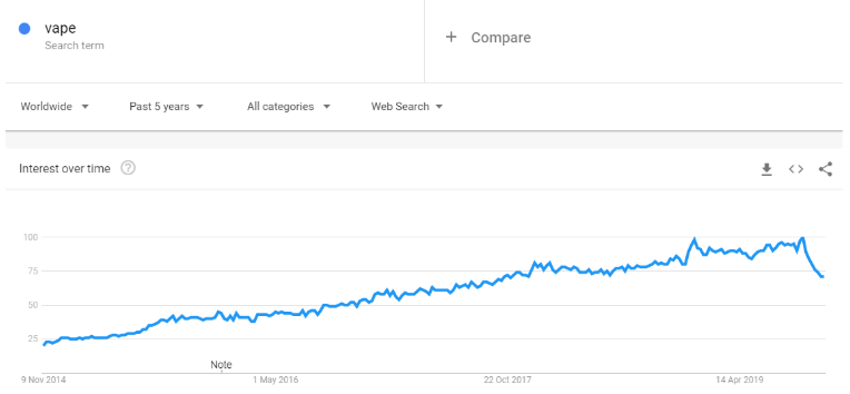 Vape Google Trends
