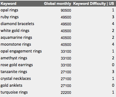 jewelry materials seo search volumes