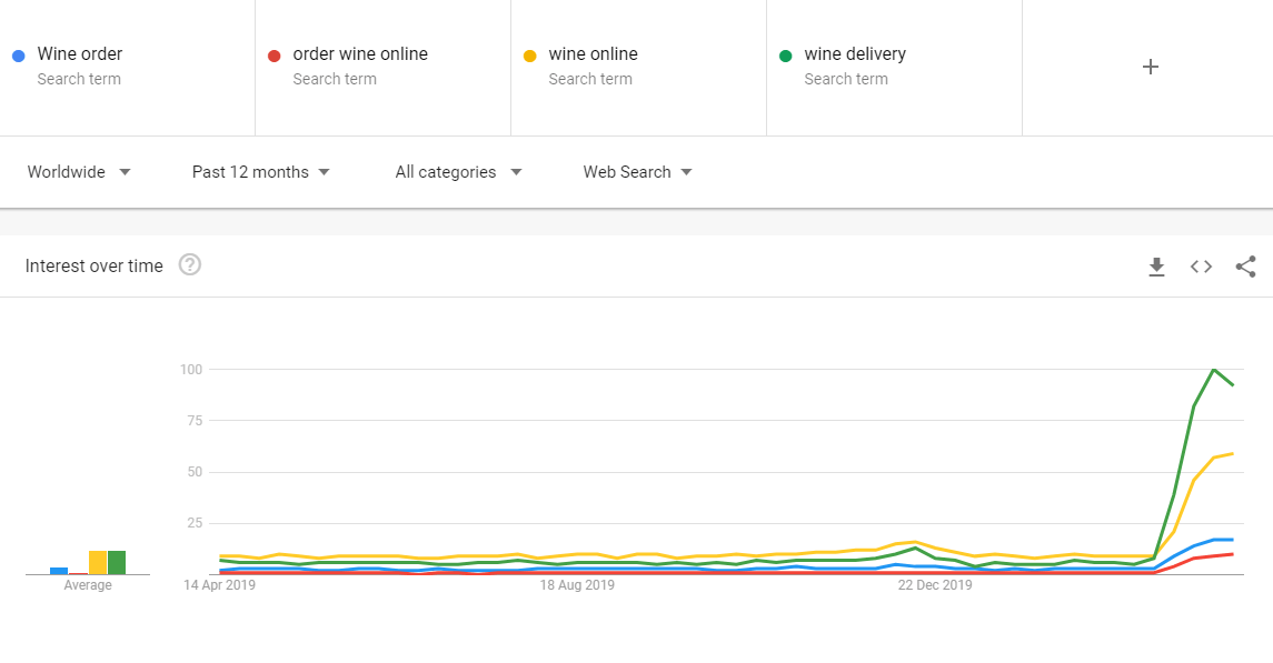 Wine delivery Trends