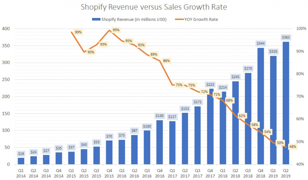 Shopify YoY revenue growth