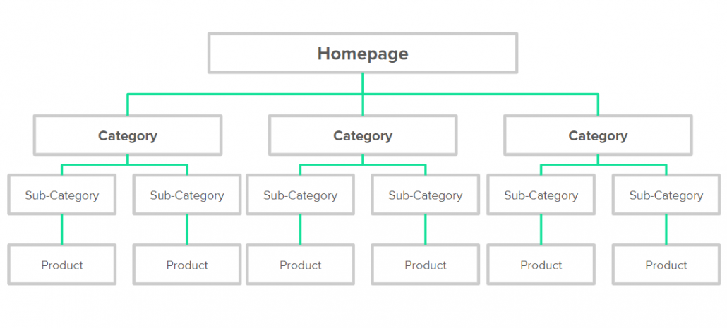 Site architecture shopify
