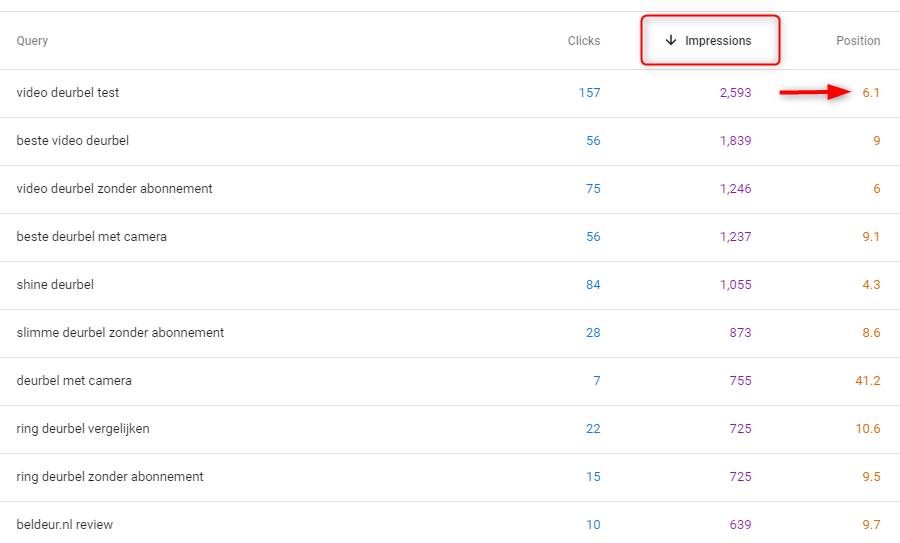 Impressions and positions google search console